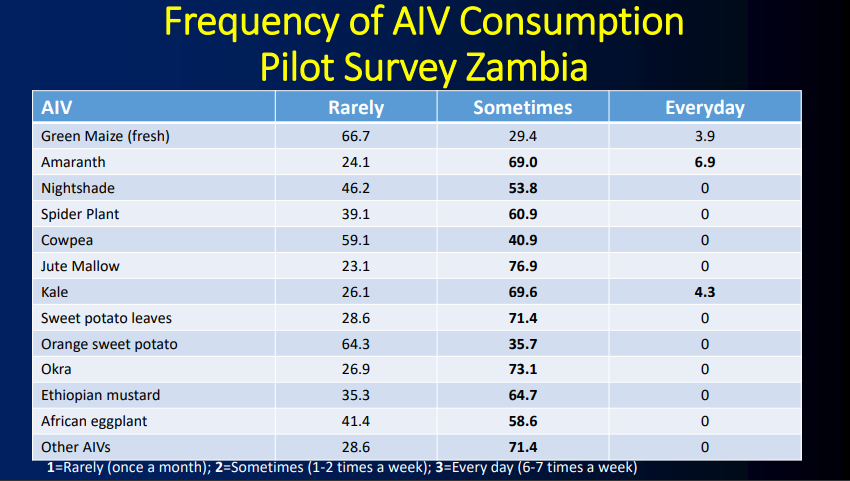 Frequency of AIV consumption in Kenya