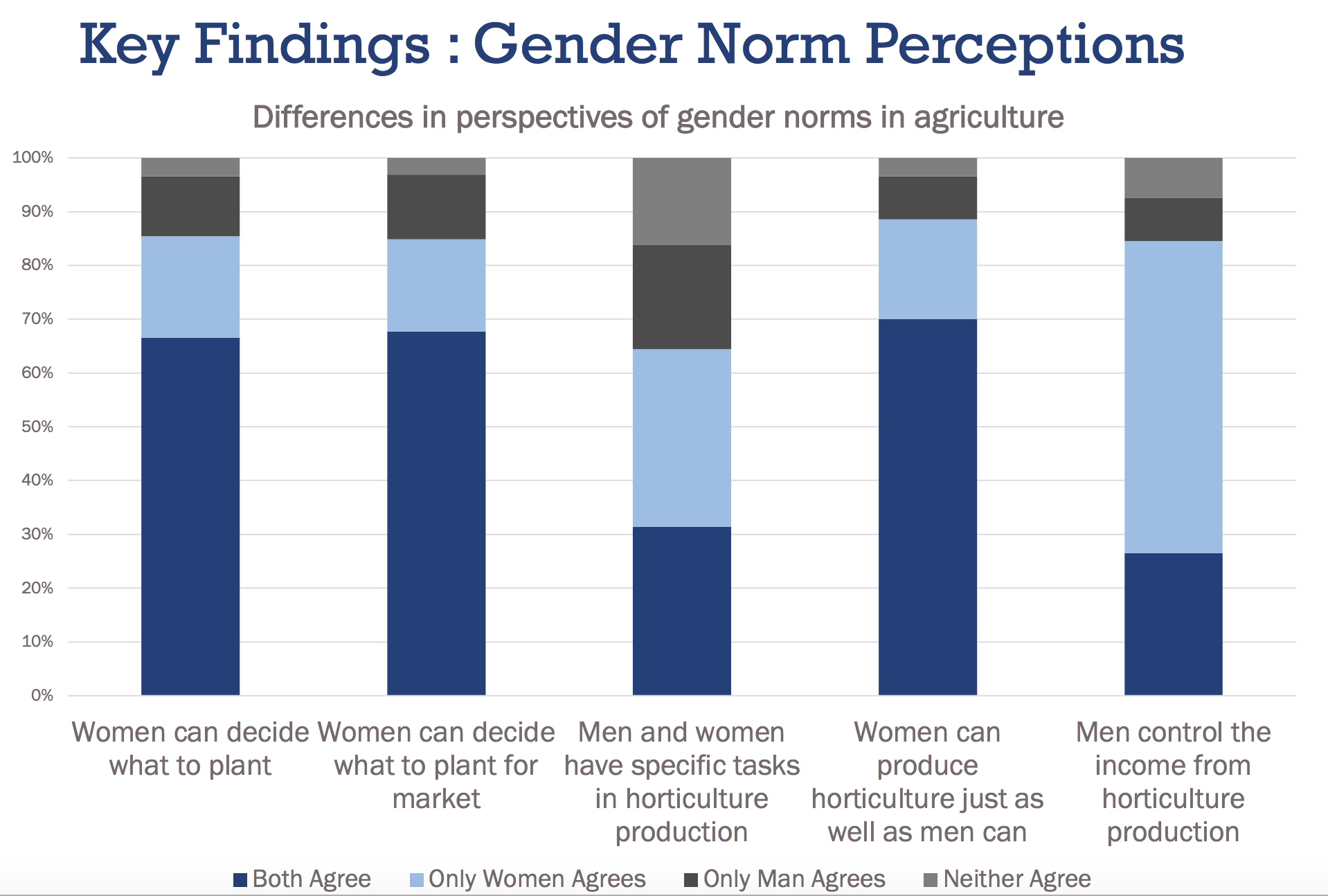 A bar graph depicting the key findings of how male and female partners perceive gender roles