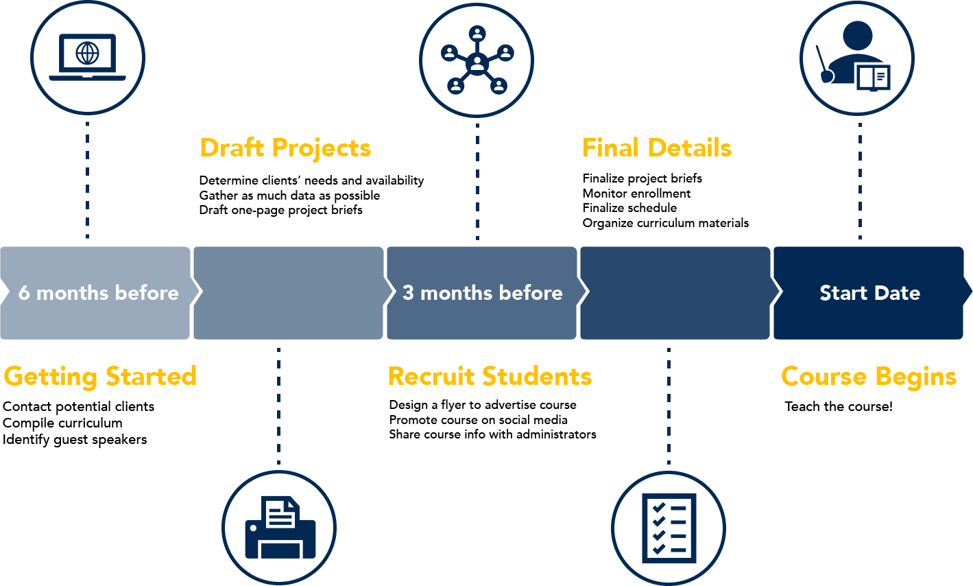 Timeline graphic illustrating the different phases of setting up the course, including identifying clients, drafting projects, and recruiting students