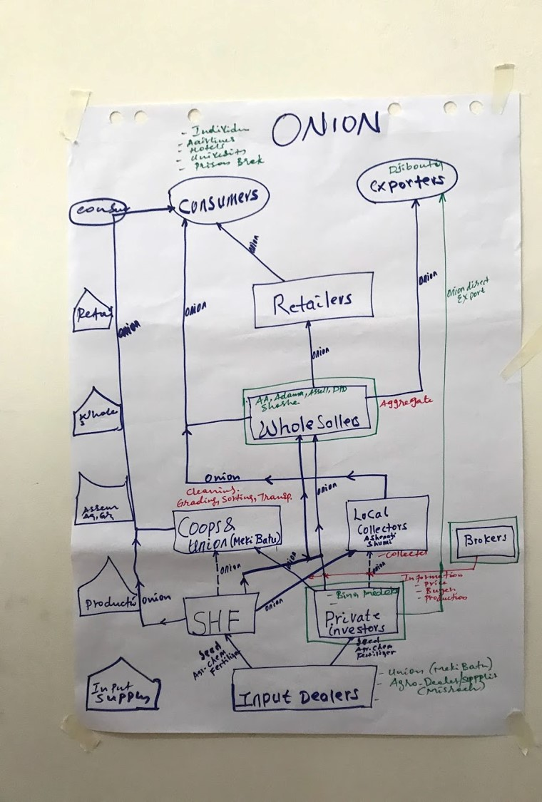 An example of an exercise conducted by a group where they mapped out the value chain of onion on a piece of paper. This has input dealers on the bottom with retailers, exporters, and consumers at the top.