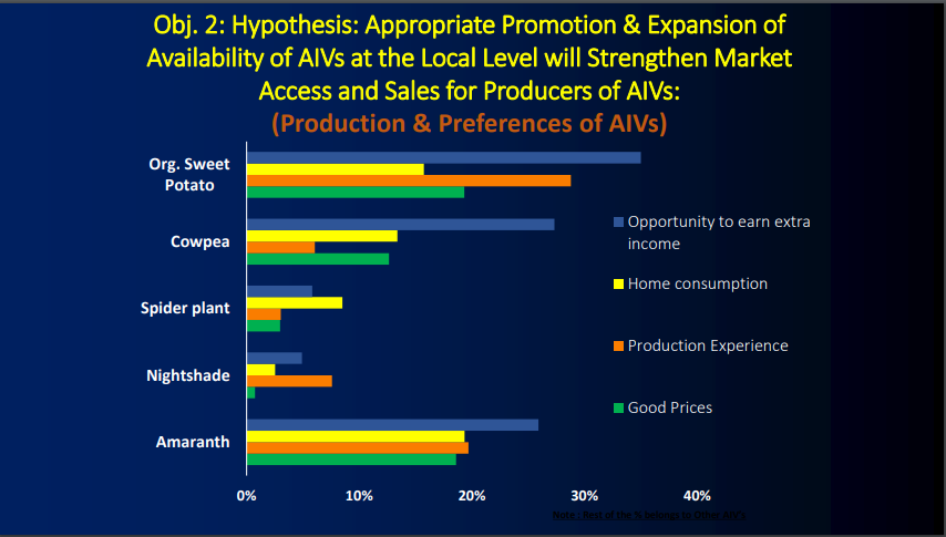 Obj. 2: Hypothesis: Appropriate Promotion & Expansion of Availability of AIVs at the Local Level will Strengthen Market Access and Sales for Producers of AIVs: