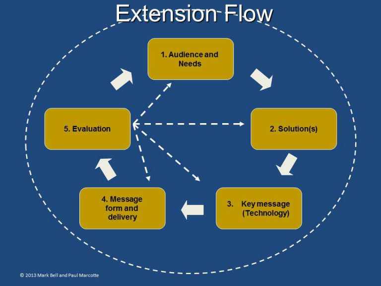 Extension flow diagram shows circular flow: Audience needs > Solutions > Key messages > Message form and delivery > Evaluation > back to Audience Needs