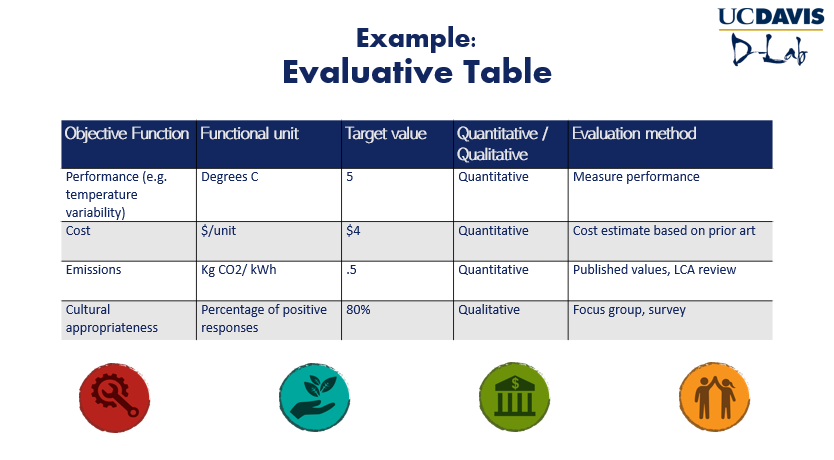 A sample evaluative table