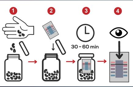 Illustration shows 4 steps for using the DryCard, with a hand dropping seeds into a jar, the DryCard going into the jar, the jar closed for 30-60 minutes, and checking the color strip for dryness