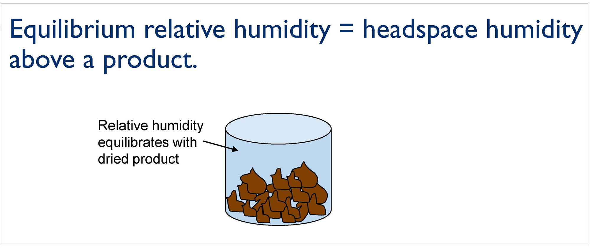 Slide shows Equilibrium Relative Humidity & Water Activity with image showing beans in a container with headspace as where relative humidity is measured