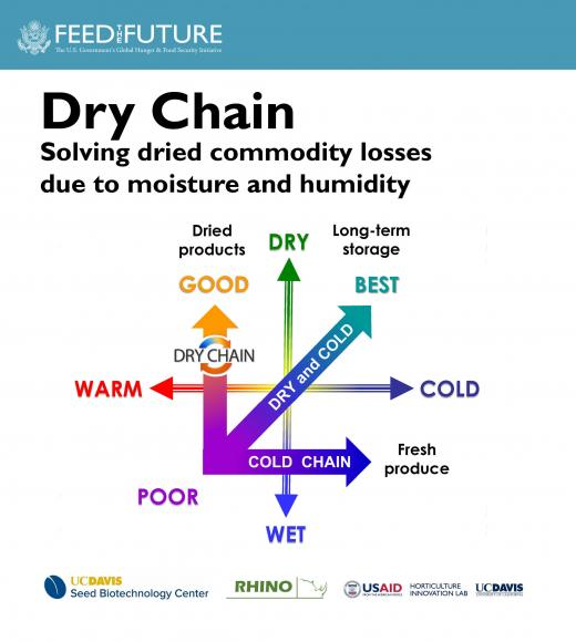Dry Chain webinar - Solving dried commodity losses - Feed the Future logo, dry chain diagram showing warm/dry as dry chain and cold/wet as cold chain