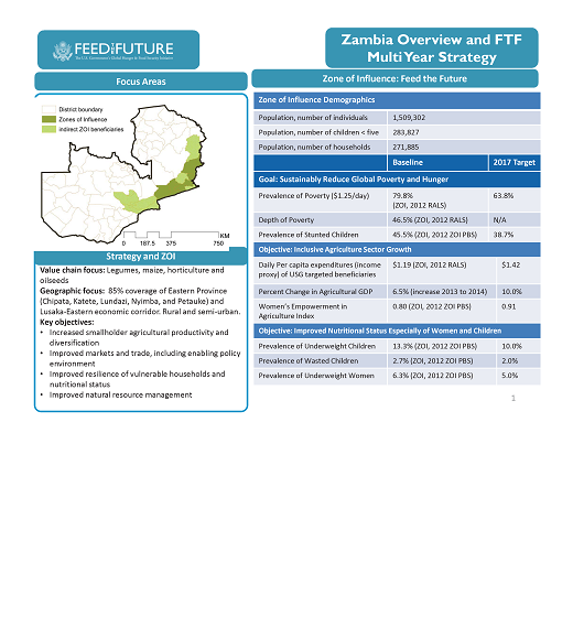Introduction Slide: Zambia Overview and FTF Multi Year Strategy