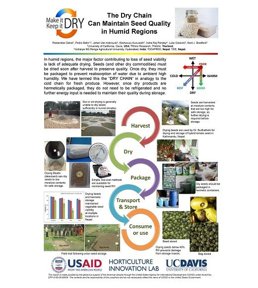 Poster: 2014 update: The Dry Chain Can Maintain Seed Quality in Humid Regions