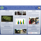 Poster: Soil testing survey and soil fertility management practices