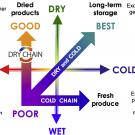 "diagram showing fully dried products do not need cold storage if the ""dry chain"" is maintained, but that cold storage is critical for fresh produce."